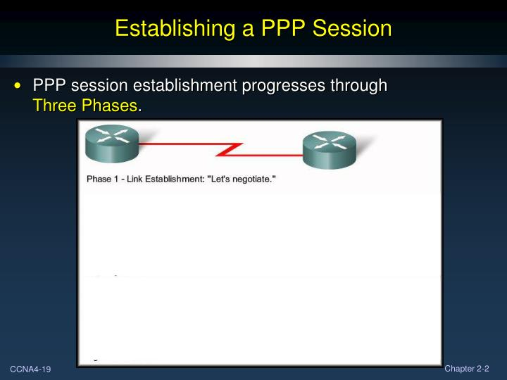 Establishing a PPP Session