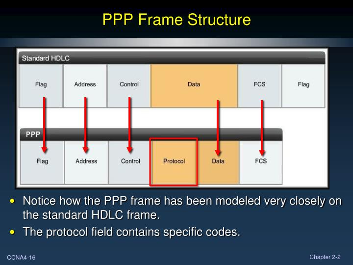PPP Frame Structure