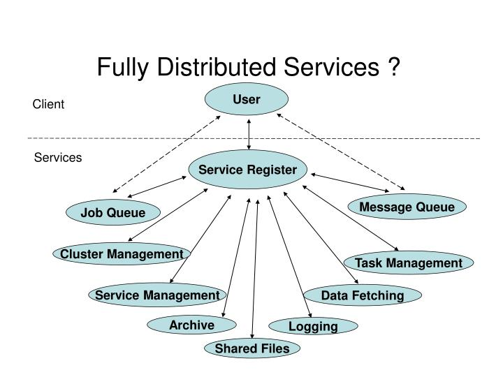 Fully Distributed Services ?