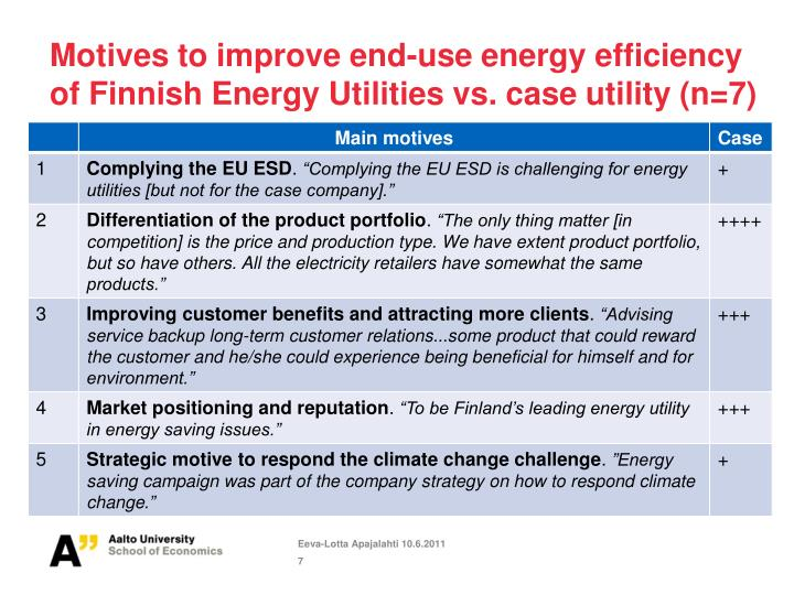 Motives to improve end-use energy efficiency of