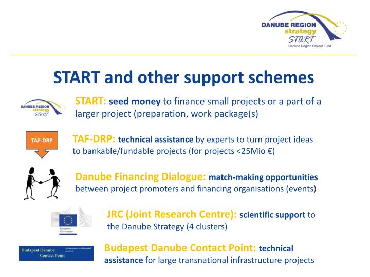 START and other support schemes