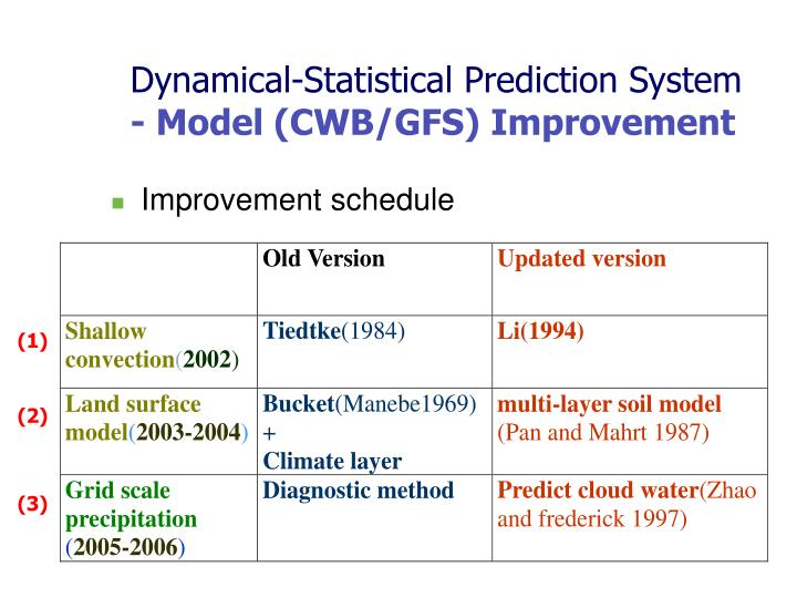 Dynamical-Statistical Prediction System