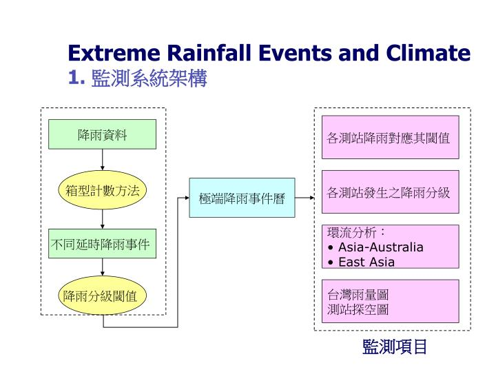 Extreme Rainfall Events and Climate