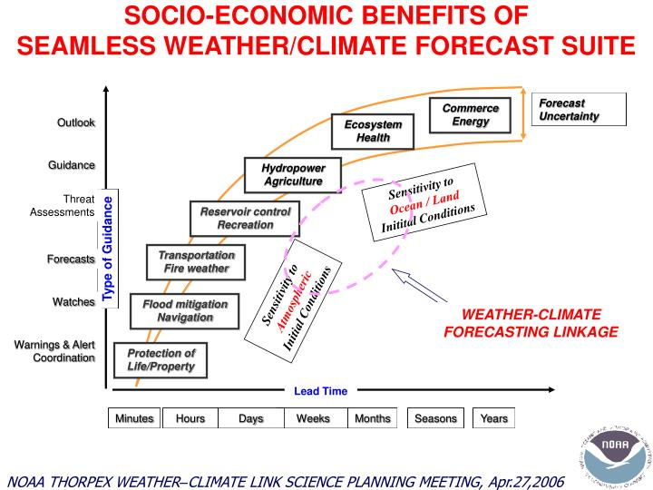 SOCIO-ECONOMIC BENEFITS OF