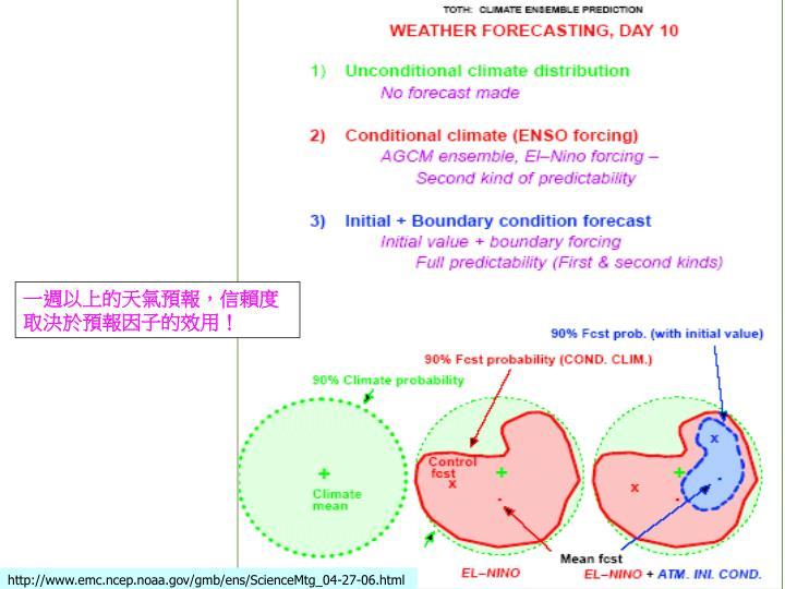 一週以上的天氣預報,信賴度取決於預報因子的效用!