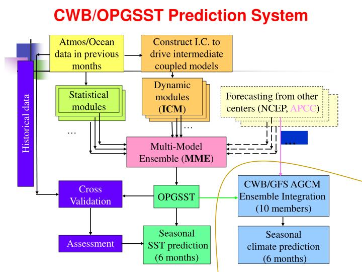CWB/OPGSST Prediction System