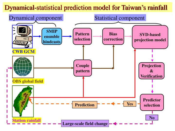 Dynamical-statistical prediction model for Taiwan's rainfall