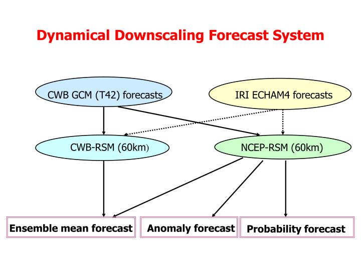 Dynamical Downscaling Forecast System