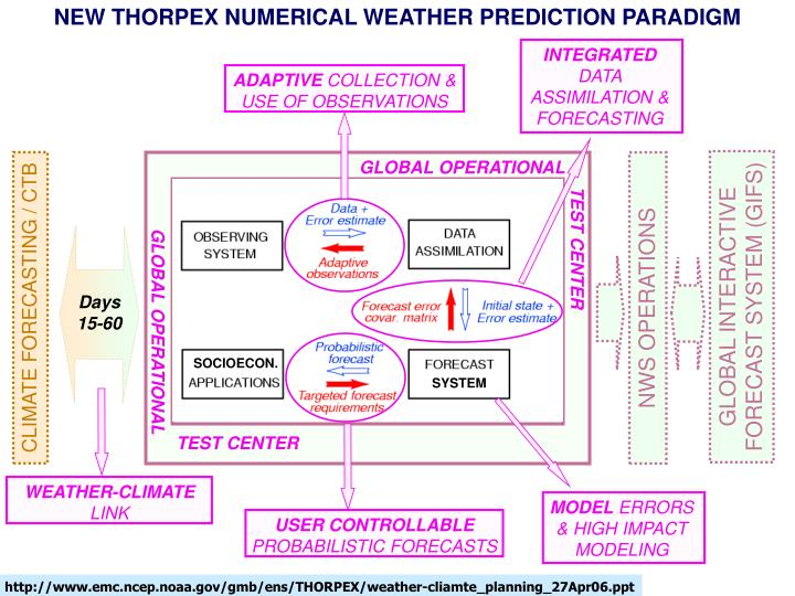 NEW THORPEX NUMERICAL WEATHER PREDICTION PARADIGM