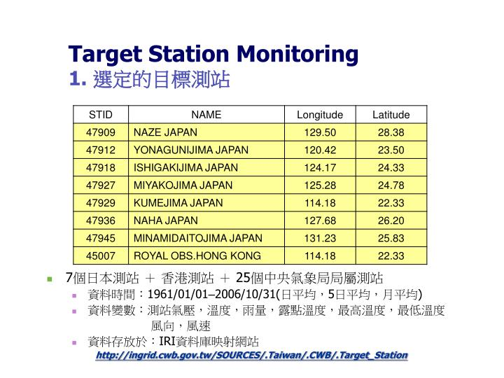 Target Station Monitoring