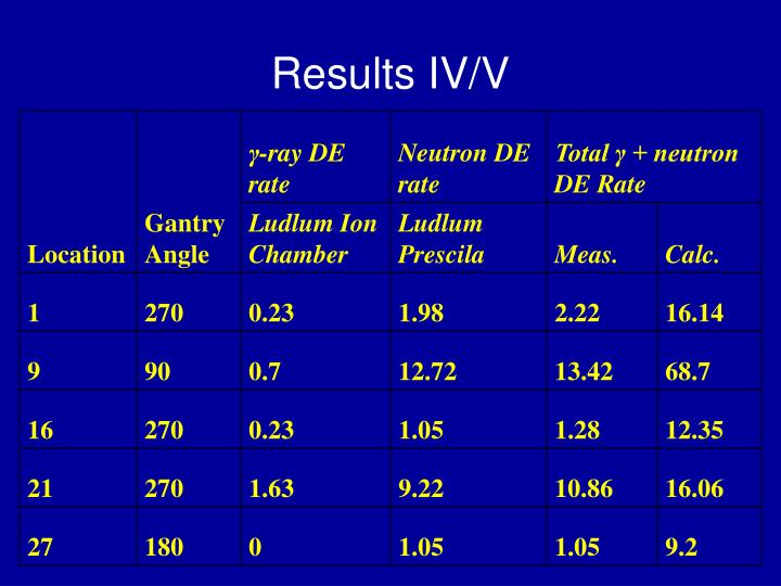 Results IV/V