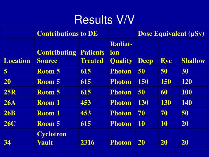 Results V/V