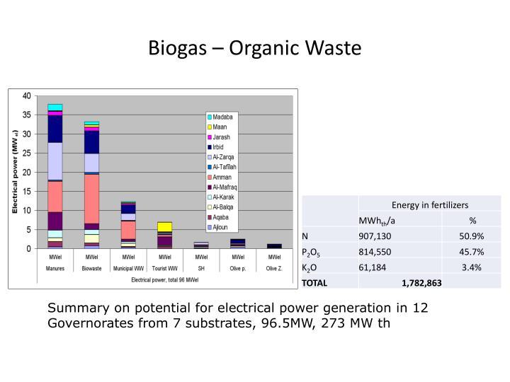 Biogas – Organic Waste