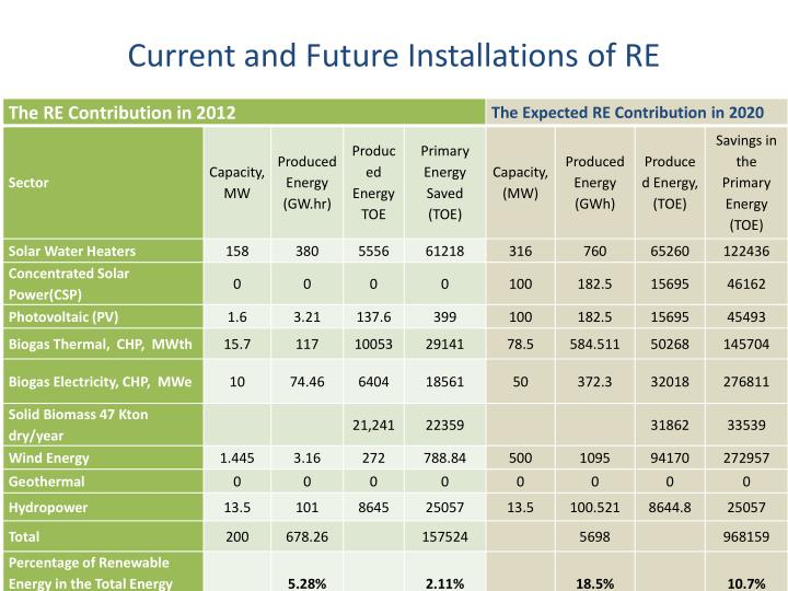 Current and Future Installations of RE