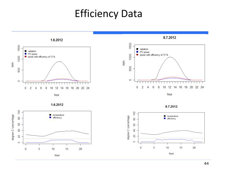 Efficiency Data