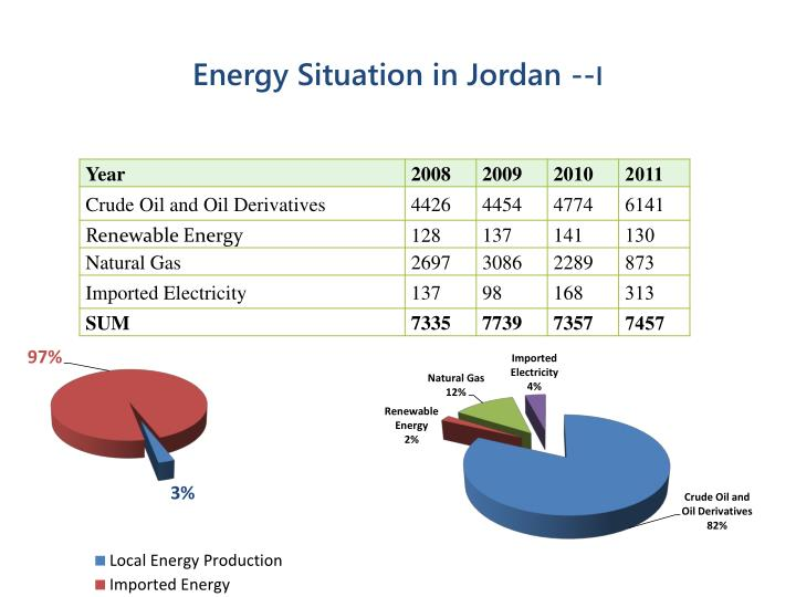 Energy Situation in Jordan --