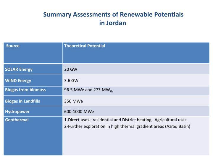 Summary Assessments of Renewable Potentials