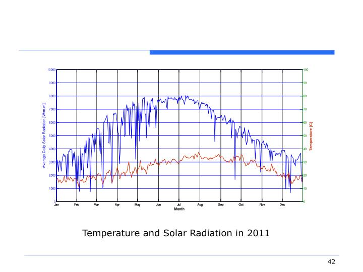 Temperature and Solar Radiation in 2011