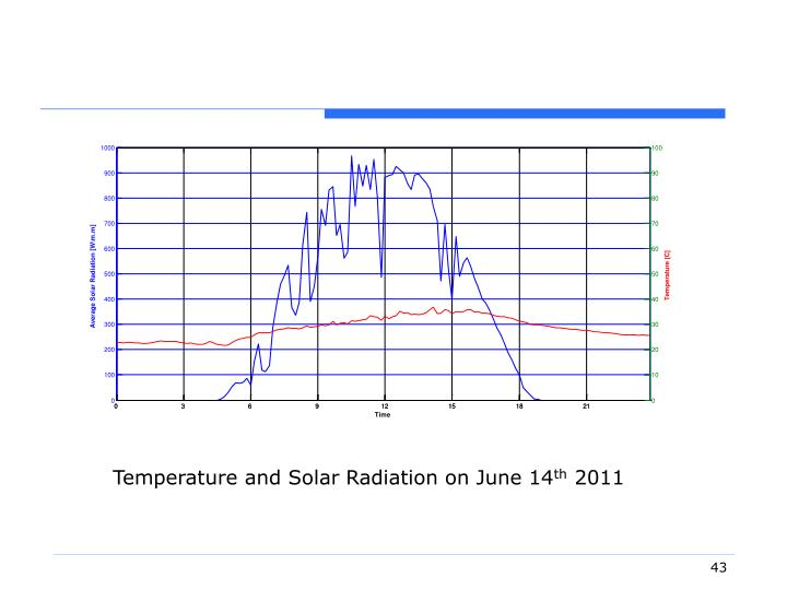 Temperature and Solar Radiation on June 14