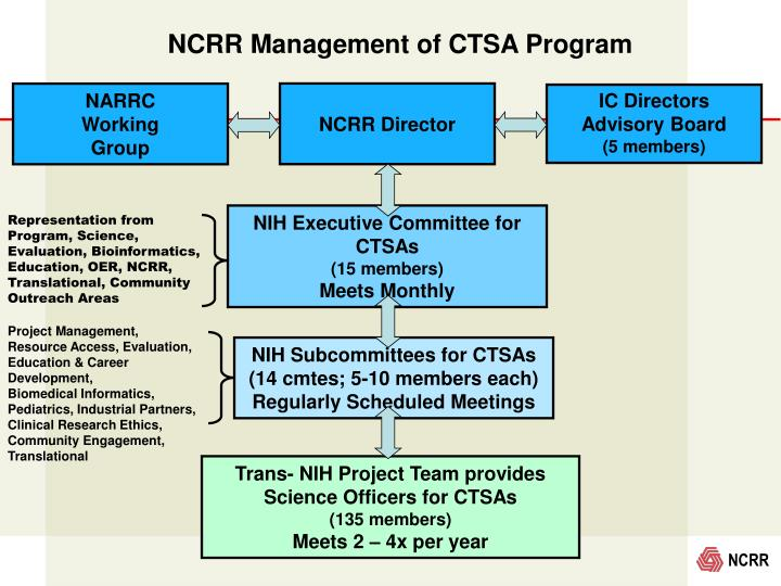 NCRR Management of CTSA Program