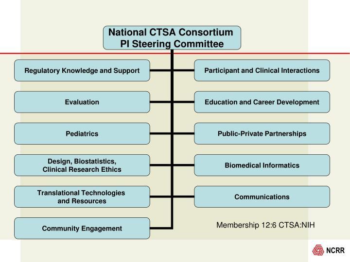 Membership 12:6 CTSA:NIH