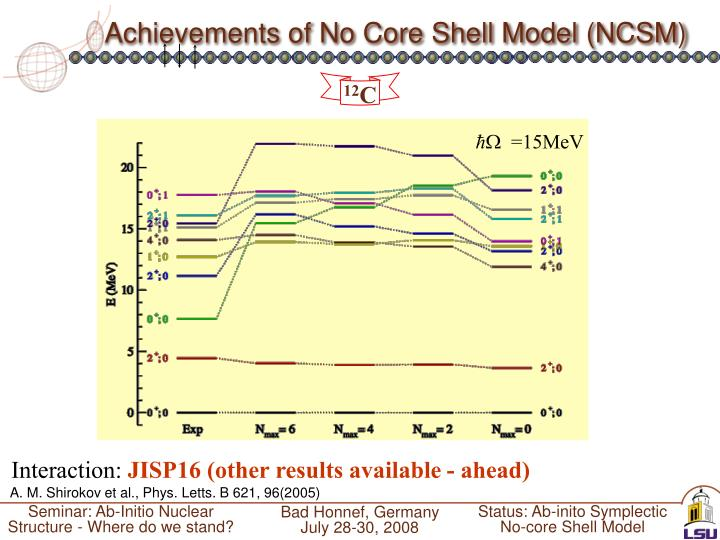 Achievements of No Core Shell Model (NCSM)