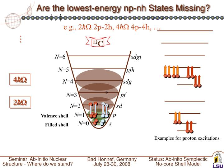 Are the lowest-energy np-nh States Missing?