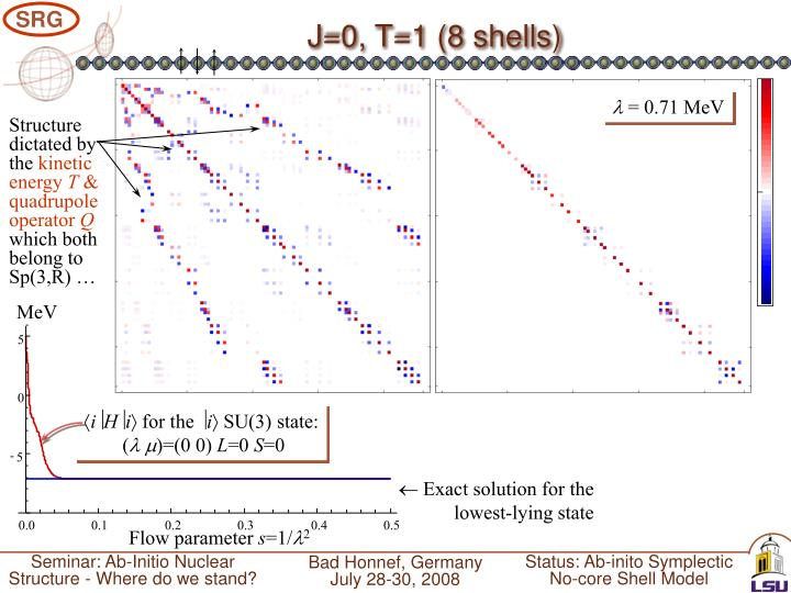 J=0, T=1 (8 shells)