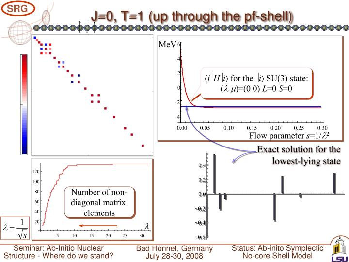 J=0, T=1 (up through the pf-shell)