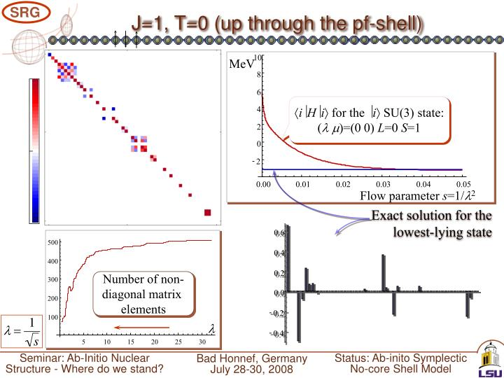 J=1, T=0 (up through the pf-shell)