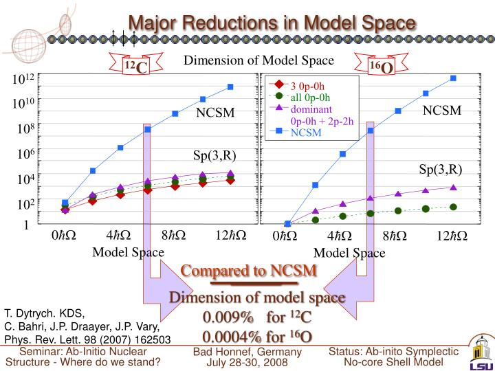 Major Reductions in Model Space