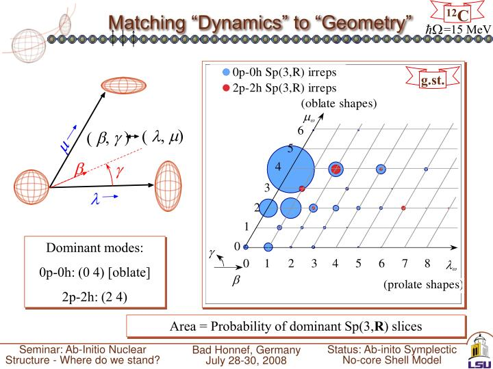 "Matching ""Dynamics"" to ""Geometry"""