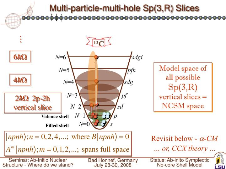 Multi-particle-multi-hole Sp(3,R) Slices