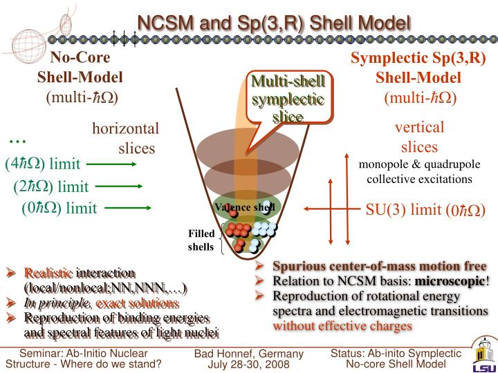 NCSM and Sp(3,R) Shell Model