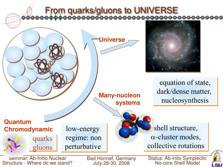 From quarks/gluons to UNIVERSE