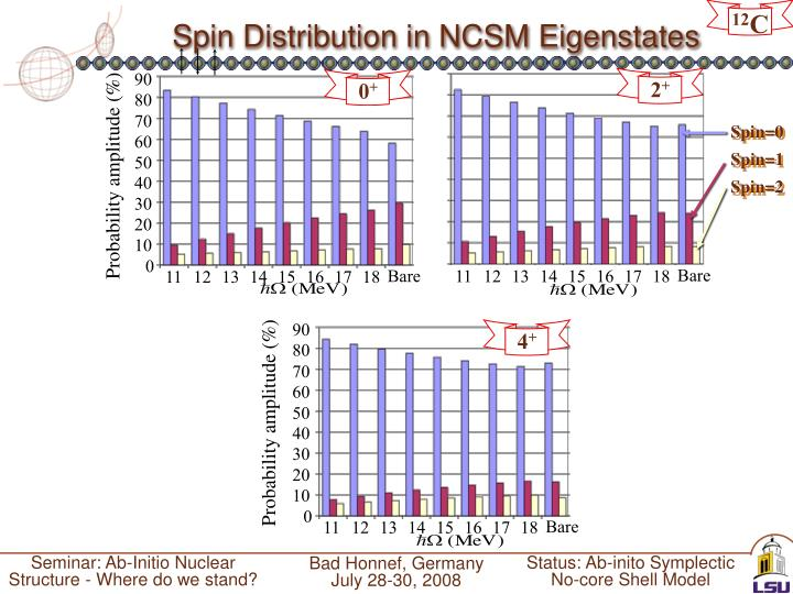 Spin Distribution in NCSM Eigenstates