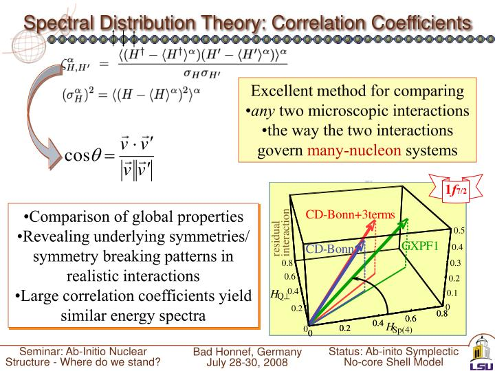 Spectral Distribution Theory: Correlation Coefficients