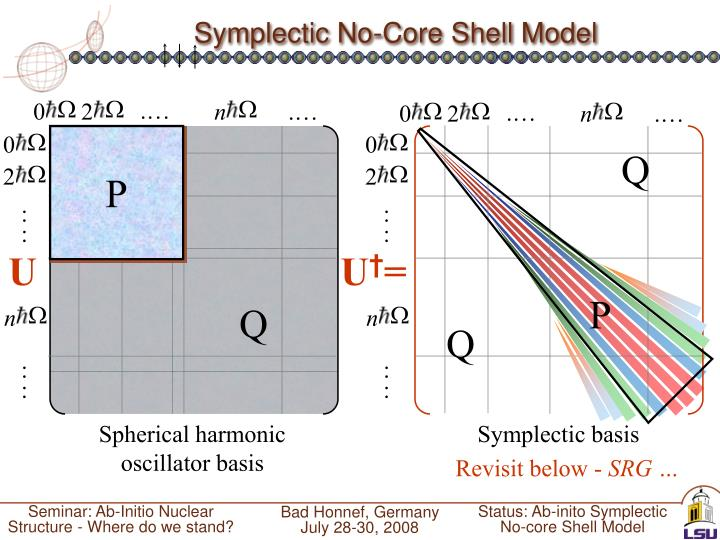 Symplectic No-Core Shell Model