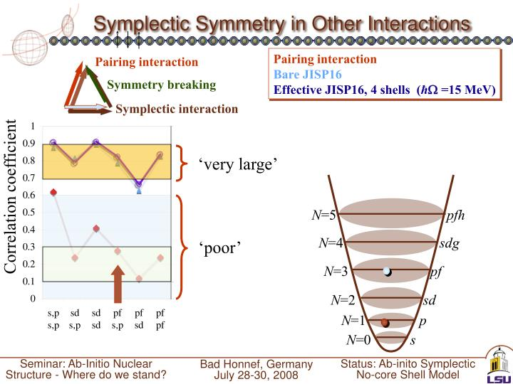 Symplectic Symmetry in Other Interactions