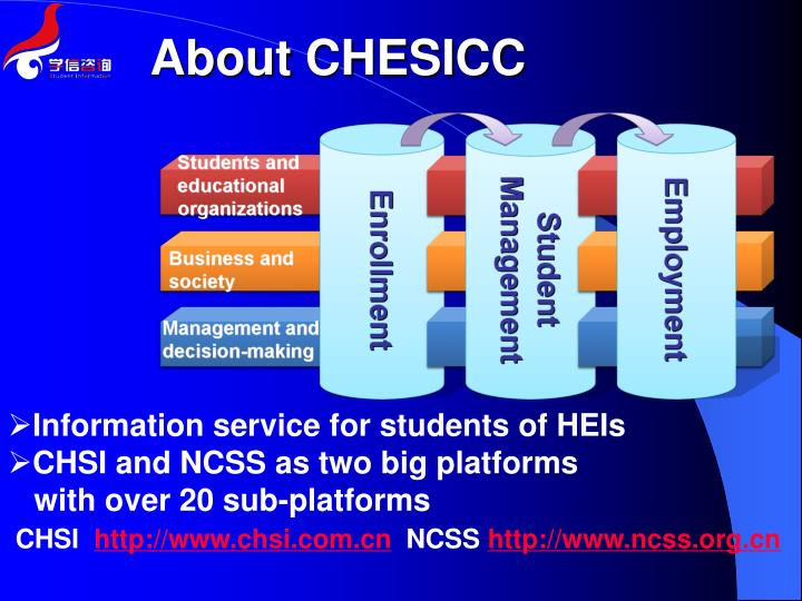 About chesicc