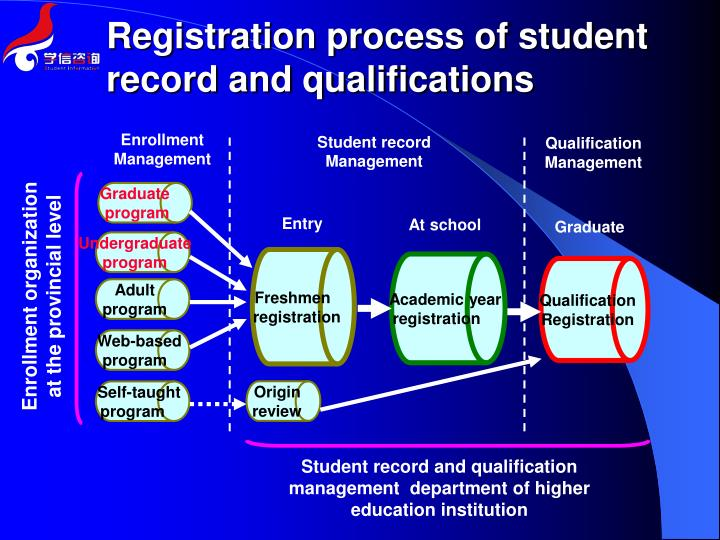 Registration process of student record and qualifications