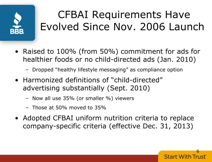 CFBAI Requirements Have Evolved Since Nov. 2006 Launch