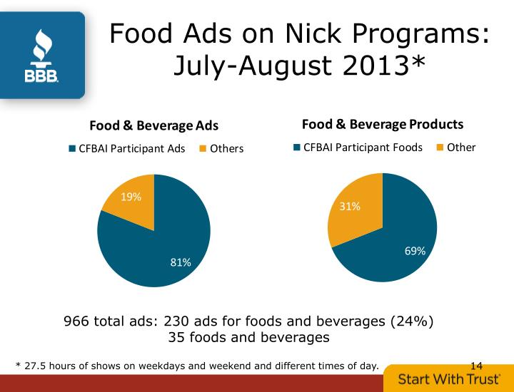 Food Ads on Nick Programs: July-August 2013*