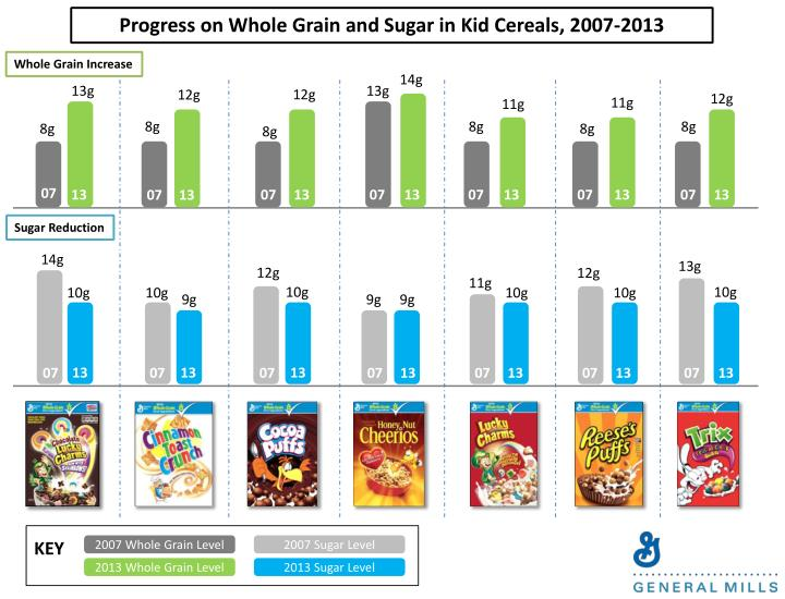 Progress on Whole Grain and Sugar in Kid Cereals, 2007-2013
