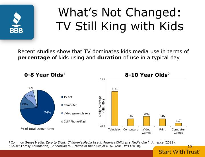 Recent studies show that TV dominates kids media use in terms of