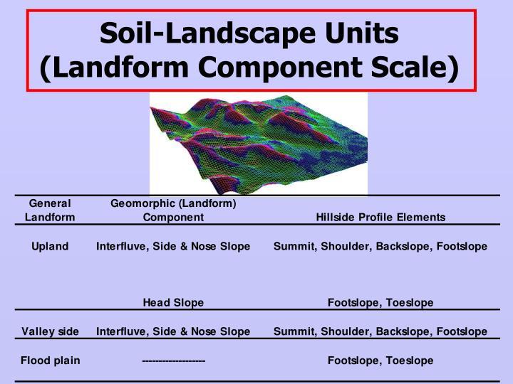 Soil-Landscape Units