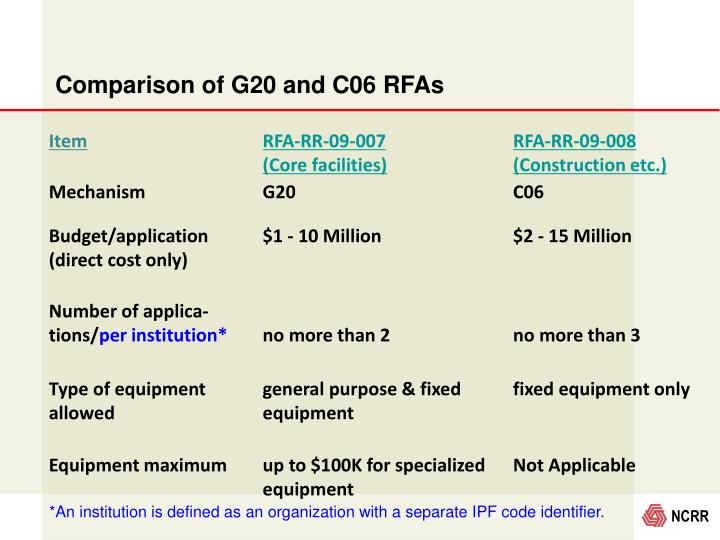 Comparison of G20 and C06 RFAs
