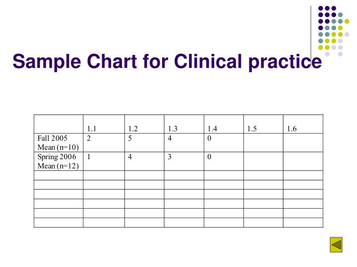 Sample Chart for Clinical practice