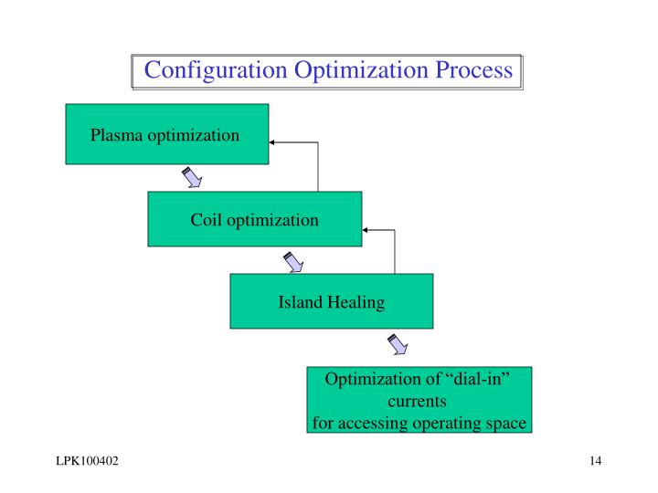 Configuration Optimization Process