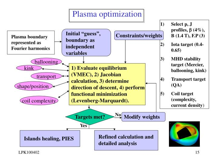 Plasma optimization